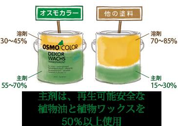 osmocolor-fig-01